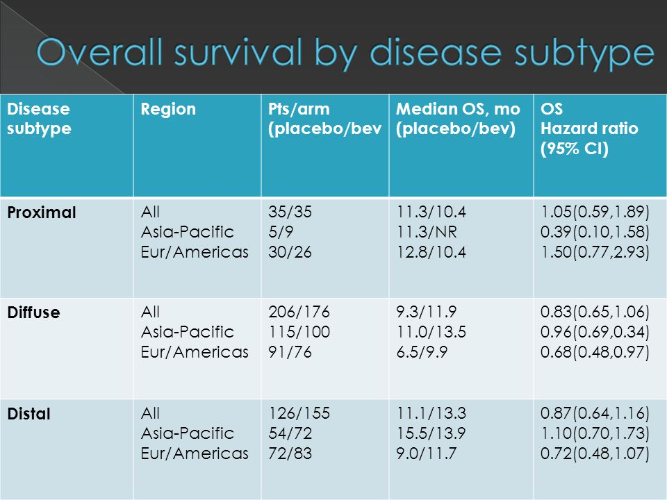 Disease subtype RegionPts/arm (placebo/bev Median OS, mo (placebo/bev) OS Hazard ratio (95% CI) Proximal All Asia-Pacific Eur/Americas 35/35 5/9 30/26 11.3/10.4 11.3/NR 12.8/10.4 1.05(0.59,1.89) 0.39(0.10,1.58) 1.50(0.77,2.93) Diffuse All Asia-Pacific Eur/Americas 206/176 115/100 91/76 9.3/11.9 11.0/13.5 6.5/9.9 0.83(0.65,1.06) 0.96(0.69,0.34) 0.68(0.48,0.97) Distal All Asia-Pacific Eur/Americas 126/155 54/72 72/83 11.1/13.3 15.5/13.9 9.0/11.7 0.87(0.64,1.16) 1.10(0.70,1.73) 0.72(0.48,1.07)