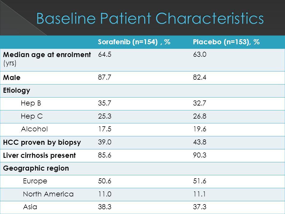 Sorafenib (n=154), %Placebo (n=153), % Median age at enrolment (yrs) 64.563.0 Male 87.782.4 Etiology Hep B35.732.7 Hep C25.326.8 Alcohol17.519.6 HCC proven by biopsy 39.043.8 Liver cirrhosis present 85.690.3 Geographic region Europe50.651.6 North America11.011.1 Asia38.337.3