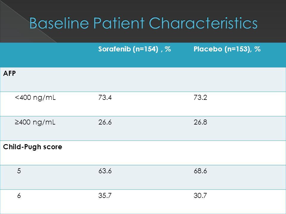 Sorafenib (n=154), %Placebo (n=153), % AFP <400 ng/mL73.473.2 ≥400 ng/mL26.626.8 Child-Pugh score 563.668.6 635.730.7