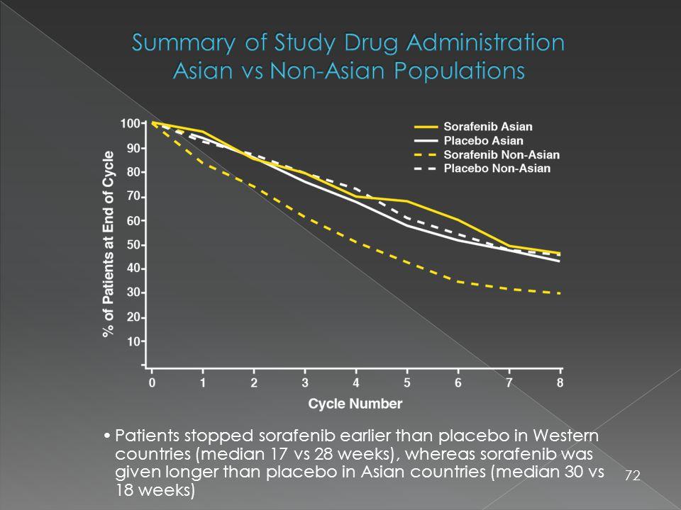 72 Patients stopped sorafenib earlier than placebo in Western countries (median 17 vs 28 weeks), whereas sorafenib was given longer than placebo in Asian countries (median 30 vs 18 weeks)