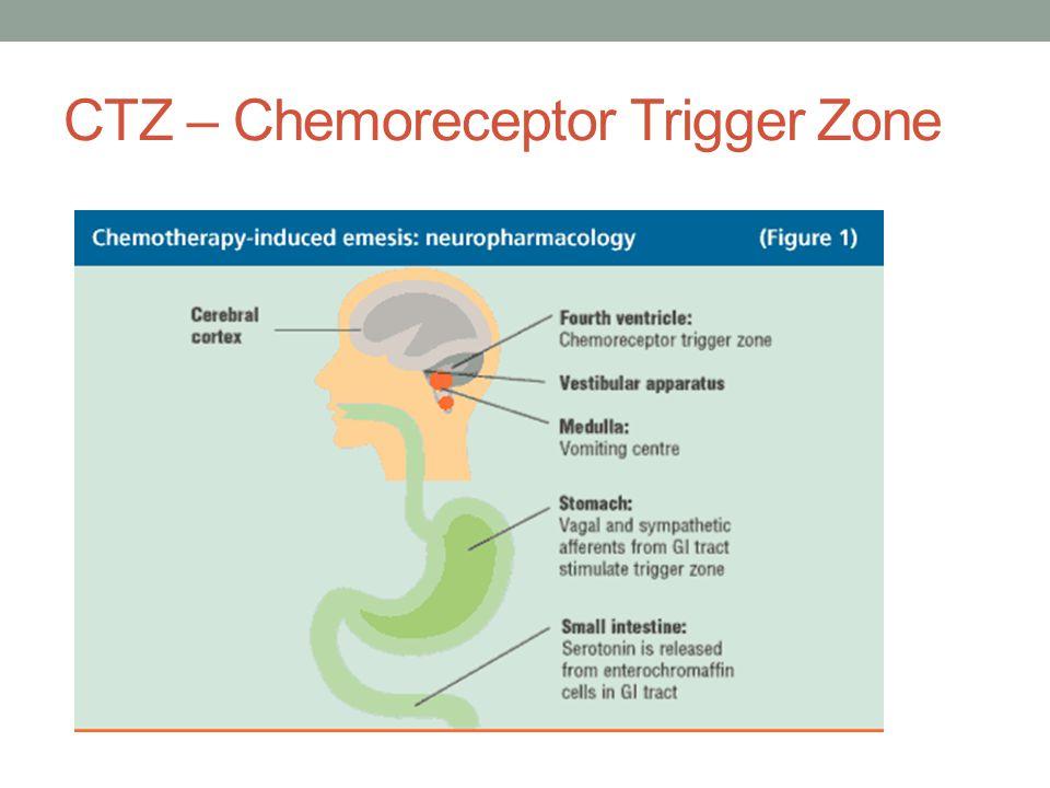 CTZ – Chemoreceptor Trigger Zone