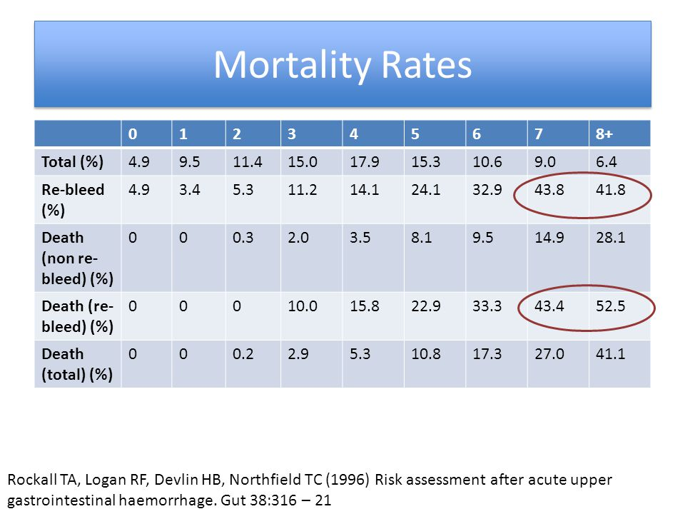 Mortality Rates 012345678+ Total (%)4.99.511.415.017.915.310.69.06.4 Re-bleed (%) 4.93.45.311.214.124.132.943.841.8 Death (non re- bleed) (%) 000.32.0