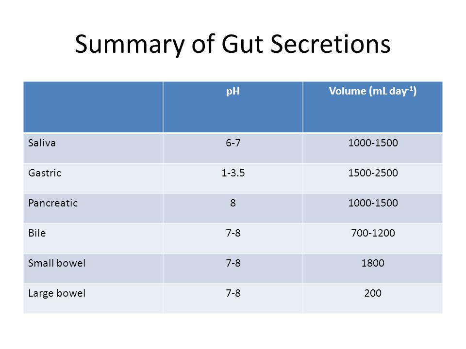 Summary of Gut Secretions pHVolume (mL day -1 ) Saliva6-71000-1500 Gastric1-3.51500-2500 Pancreatic81000-1500 Bile7-8700-1200 Small bowel7-81800 Large bowel7-8200