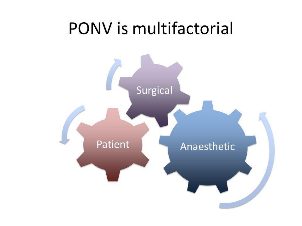 PONV is multifactorial Anaesthetic Patient Surgical