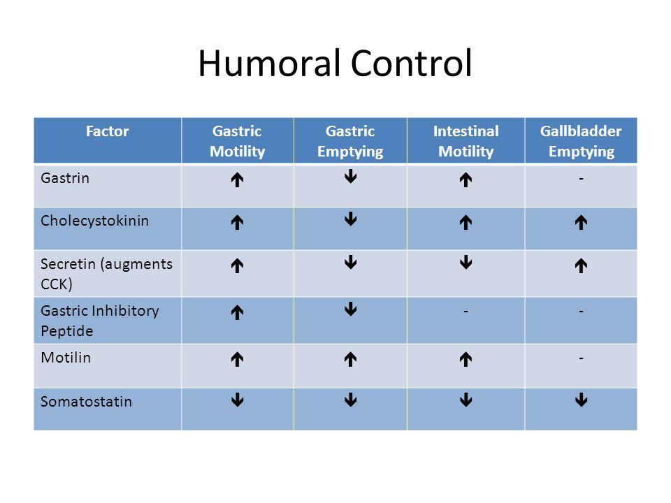Humoral Control FactorGastric Motility Gastric Emptying Intestinal Motility Gallbladder Emptying Gastrin  - Cholecystokinin  Secretin (augments CCK)  Gastric Inhibitory Peptide  -- Motilin  - Somatostatin 