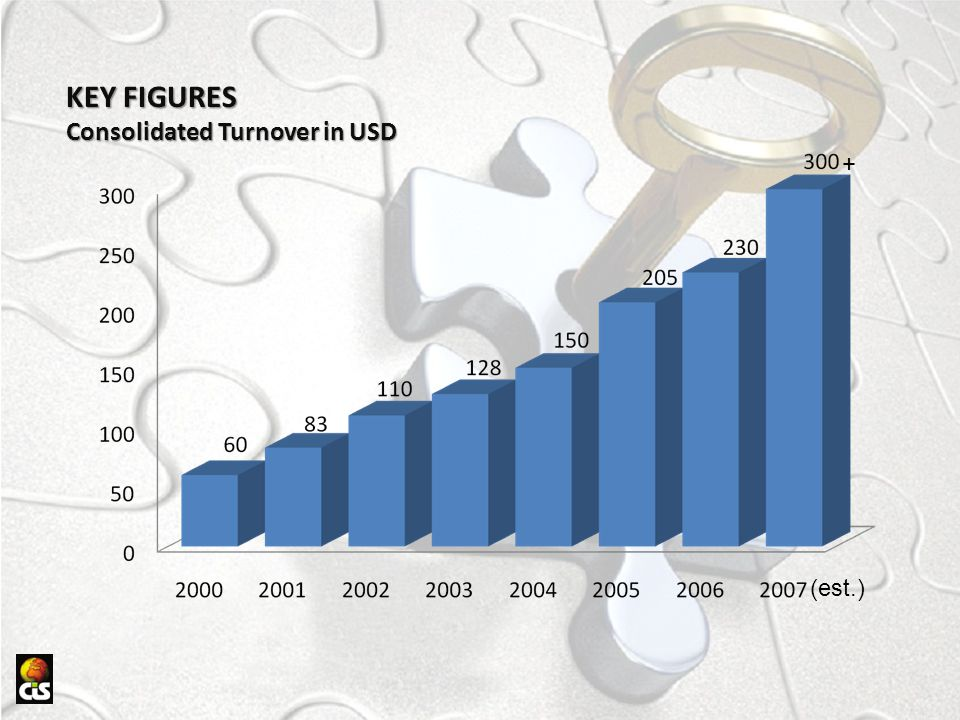 KEY FIGURES Consolidated Turnover in USD + (est.)
