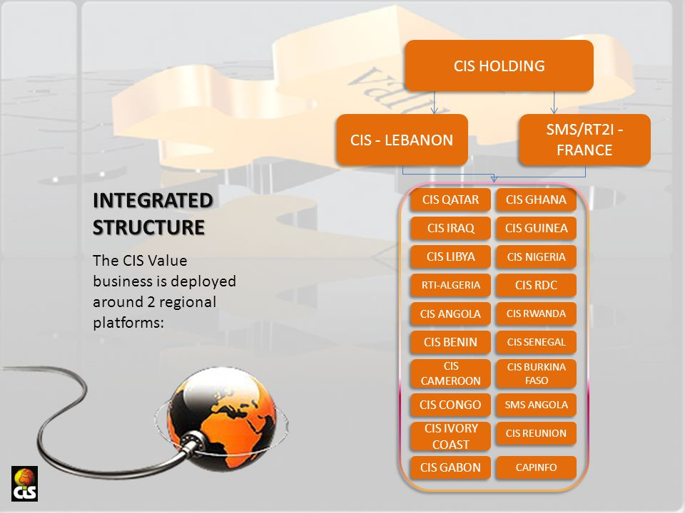 INTEGRATED STRUCTURE The CIS Value business is deployed around 2 regional platforms: CIS - LEBANON SMS/RT2I - FRANCE CIS QATAR CIS IRAQ CIS LIBYA RTI-