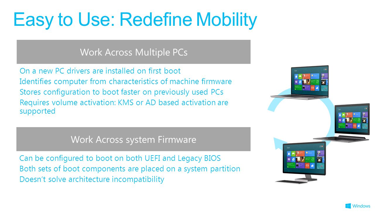 Easy to Use: Redefine Mobility Work Across Multiple PCs On a new PC drivers are installed on first boot Identifies computer from characteristics of machine firmware Stores configuration to boot faster on previously used PCs Requires volume activation: KMS or AD based activation are supported Work Across system Firmware Can be configured to boot on both UEFI and Legacy BIOS Both sets of boot components are placed on a system partition Doesn't solve architecture incompatibility