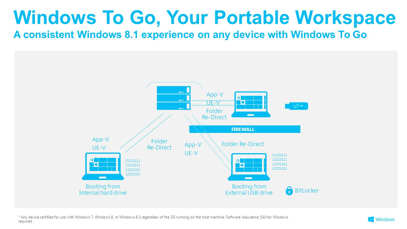 * Any device certified for use with Windows 7, Windows 8, or Windows 8.1 regardless of the OS running on the host machine.