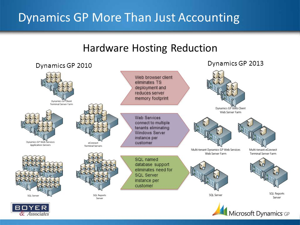 Dynamics GP More Than Just Accounting Dynamics GP 2010 Dynamics GP 2013 Web browser client eliminates TS deployment and reduces server memory footprint Web Services connect to multiple tenants eliminating Windows Server instance per customer SQL named database support eliminates need for SQL Server instance per customer Hardware Hosting Reduction