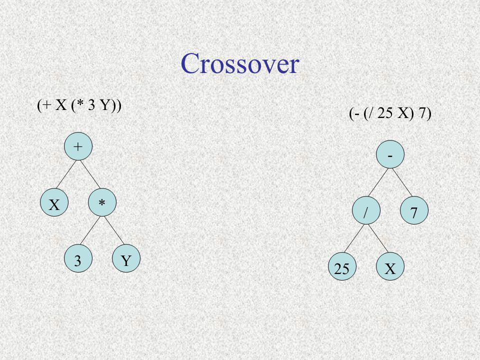 Crossover (+ X (* 3 Y)) + X* 3Y (- (/ 25 X) 7) - /7 25X