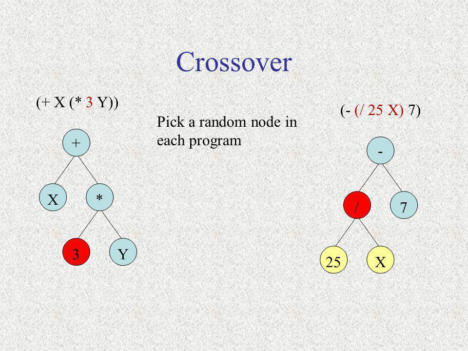 Crossover (+ X (* 3 Y)) + X* Pick a random node in each program 3Y (- (/ 25 X) 7) - /7 25X