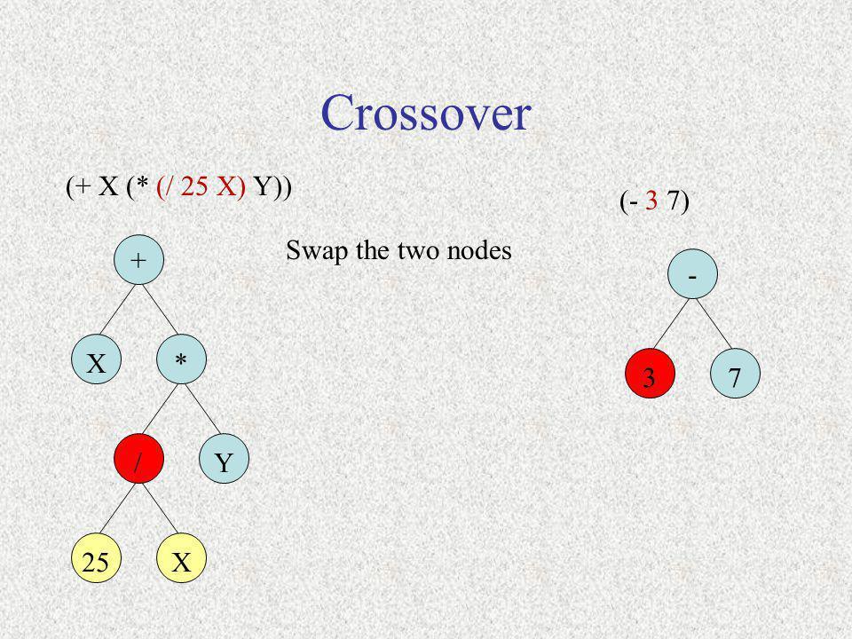 Crossover (+ X (* (/ 25 X) Y)) + X* Swap the two nodes 3 Y (- 3 7) - / 7 25X