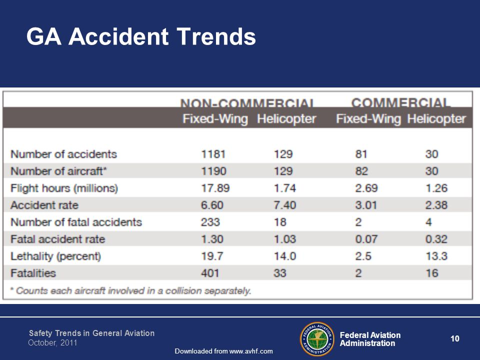 Federal Aviation Administration 10 Safety Trends in General Aviation October, 2011 Downloaded from www.avhf.com GA Accident Trends