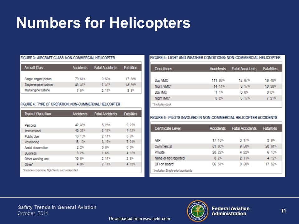Federal Aviation Administration 11 Safety Trends in General Aviation October, 2011 Downloaded from www.avhf.com Numbers for Helicopters