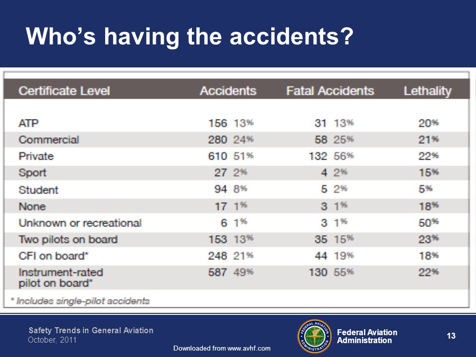 Federal Aviation Administration 13 Safety Trends in General Aviation October, 2011 Downloaded from www.avhf.com Who's having the accidents?