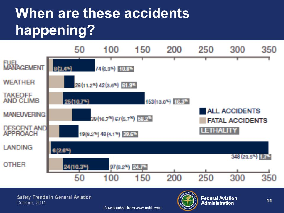 Federal Aviation Administration 14 Safety Trends in General Aviation October, 2011 Downloaded from www.avhf.com When are these accidents happening?