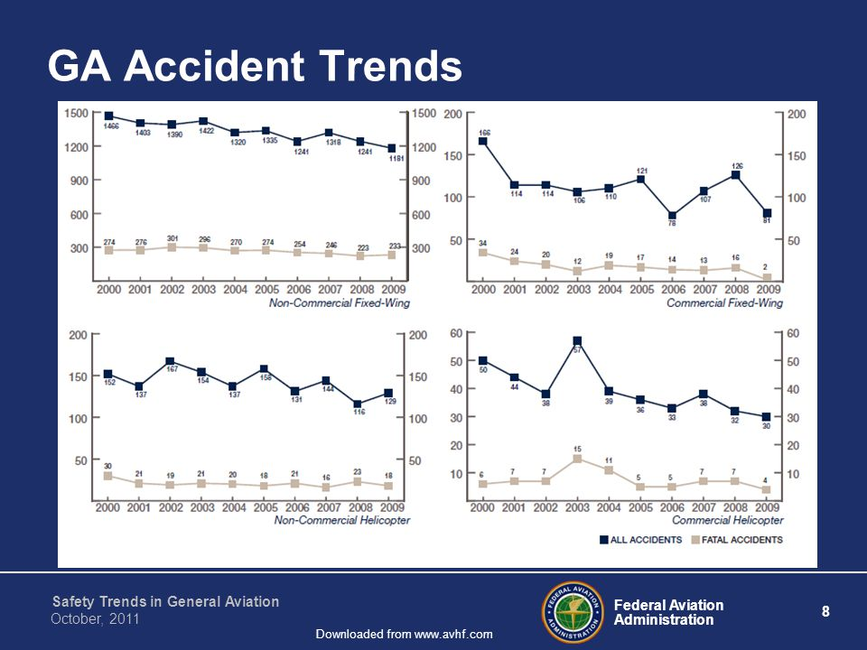 Federal Aviation Administration 8 Safety Trends in General Aviation October, 2011 Downloaded from www.avhf.com GA Accident Trends