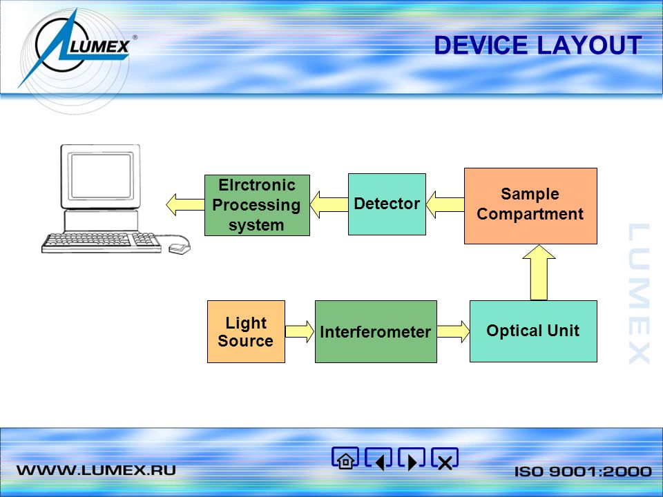DEVICE LAYOUT Light Source Interferometer Optical Unit Sample Compartment Detector Elrctronic Processing system