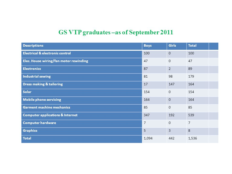 GS VTP graduates –as of September 2011 DescriptionsBoysGirlsTotal Electrical & electronic control1000 Elec. House wiring/fan motor rewinding470 Electr