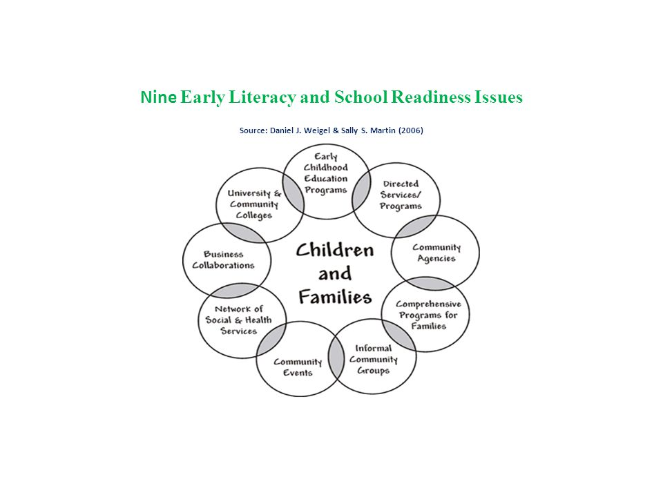 Nine Early Literacy and School Readiness Issues Source: Daniel J. Weigel & Sally S. Martin (2006)