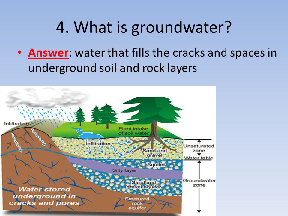 Answer: water that fills the cracks and spaces in underground soil and rock layers