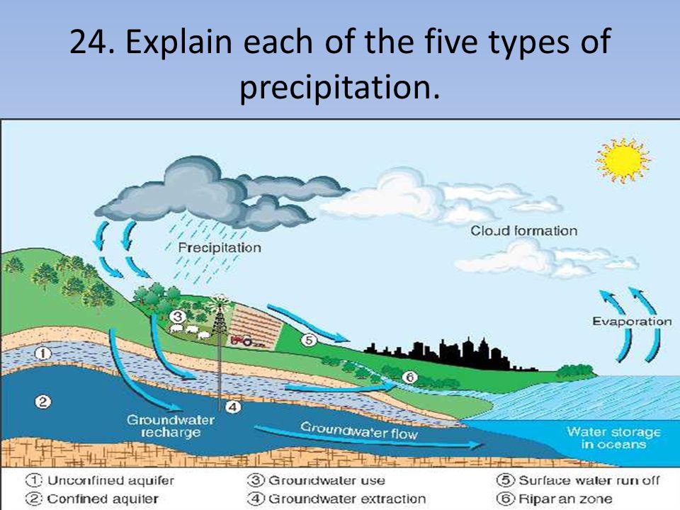24. Explain each of the five types of precipitation.