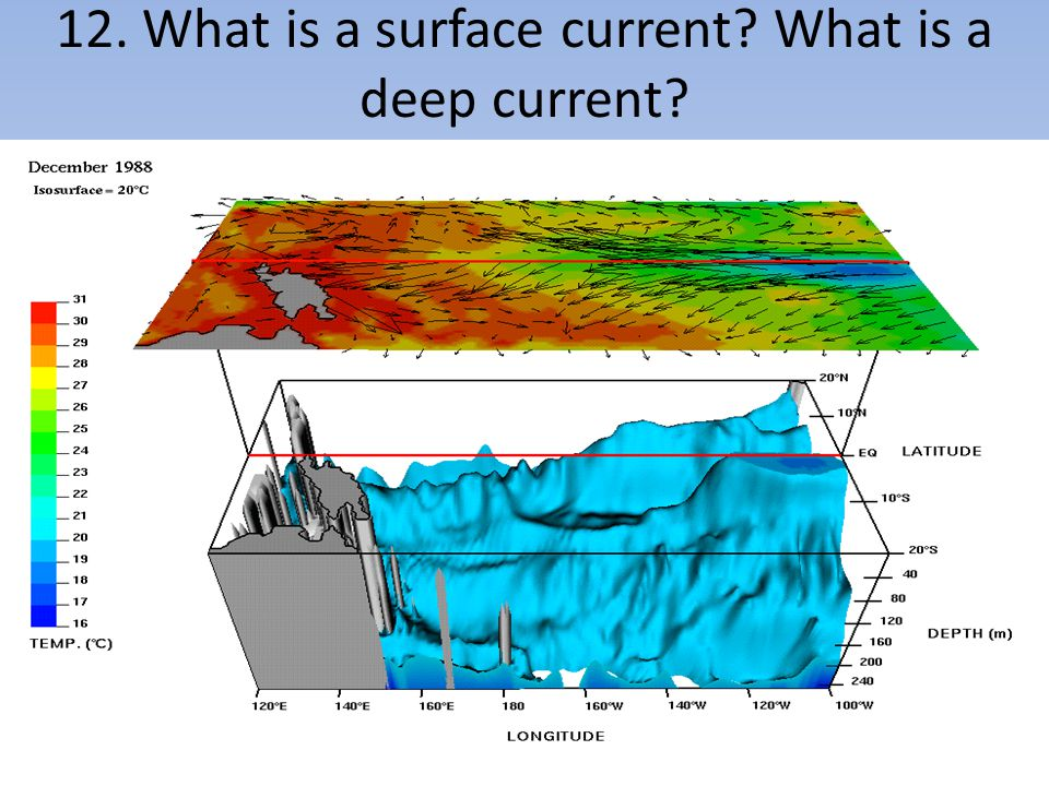 12. What is a surface current? What is a deep current?