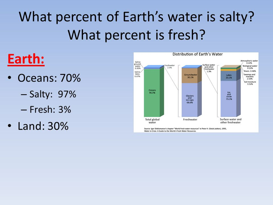 10.Would a river entering the ocean make the water more or less salty.
