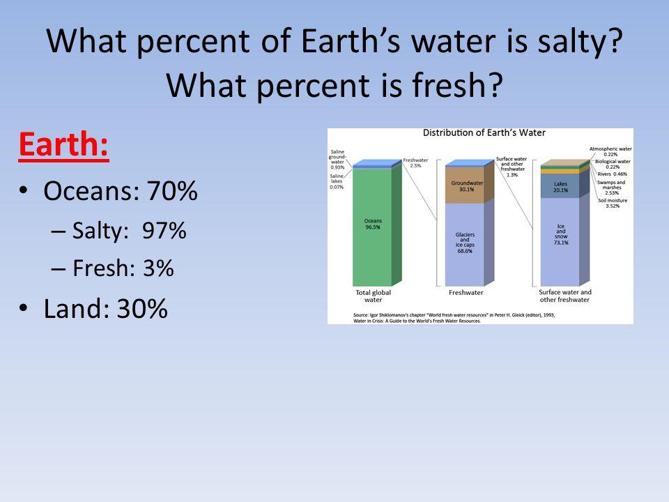 24.Explain each of the five types of precipitation.