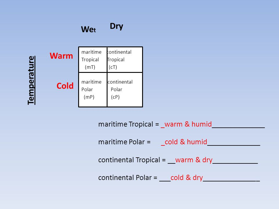 Warm maritime Tropical = _warm & humid______________ maritime Polar = _cold & humid______________ continental Tropical = __warm & dry____________ cont
