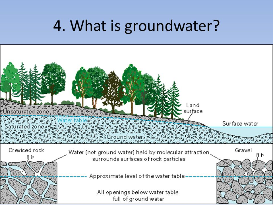 4. What is groundwater?
