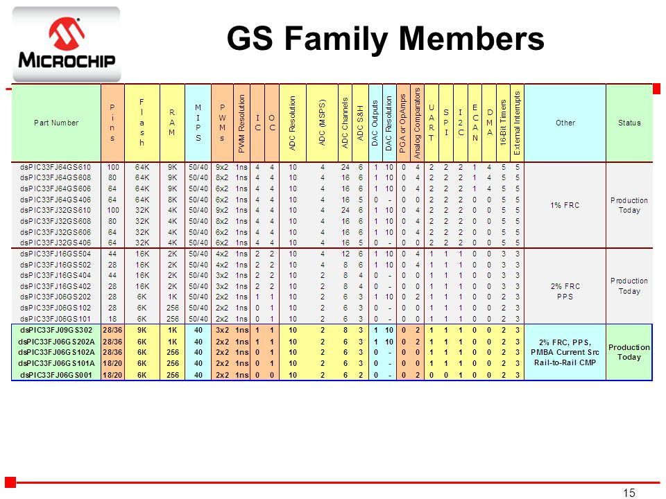 15 GS Family Members