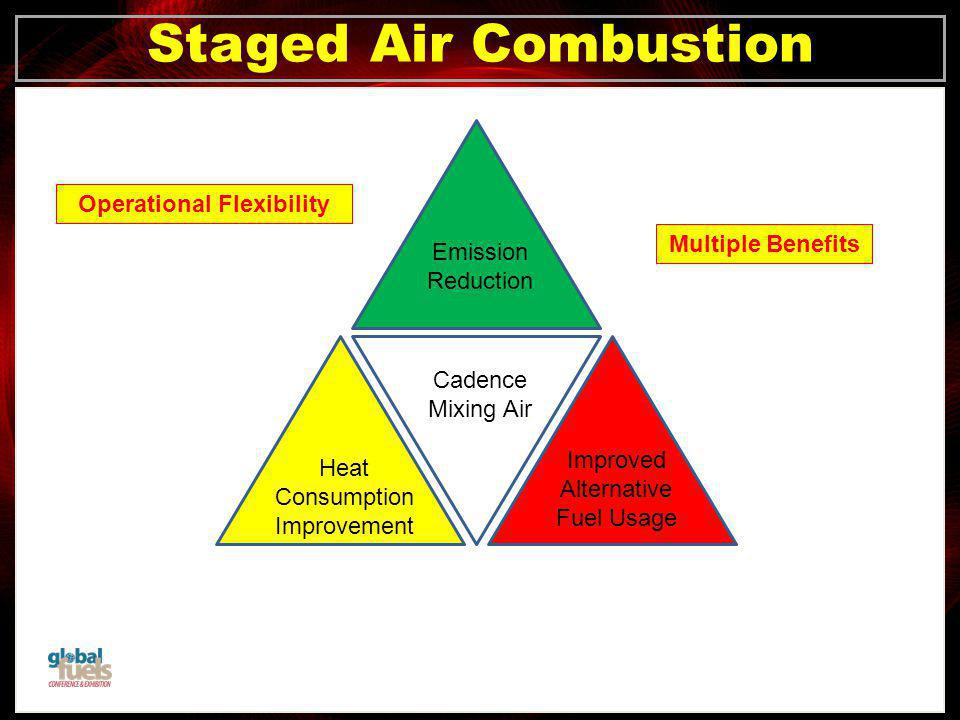 Click to edit Master title style Click to edit Master text styles –Second level Third level –Fourth level »Fifth level Staged Air Combustion Multiple Benefits Operational Flexibility Emission Reduction Cadence Mixing Air Improved Alternative Fuel Usage Heat Consumption Improvement
