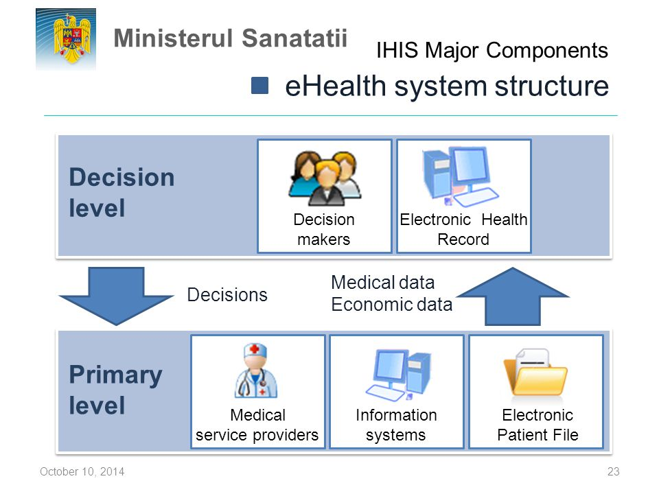October 10, 201423 Information systems Electronic Patient File Medical service providers Primary level Decision level Decision makers Medical data Eco