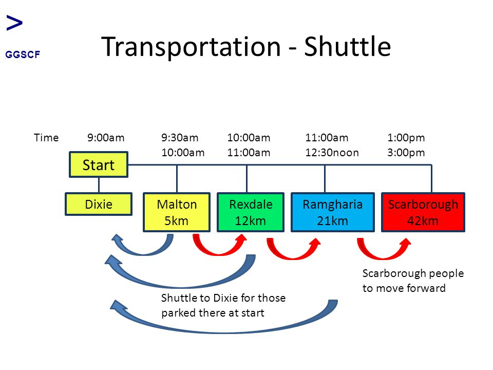Transportation - Shuttle Start DixieMalton 5km Rexdale 12km Ramgharia 21km Scarborough 42km Time9:00am9:30am 10:00am 10:00am 11:00am 11:00am 12:30noon 1:00pm 3:00pm > GGSCF Shuttle to Dixie for those parked there at start Scarborough people to move forward