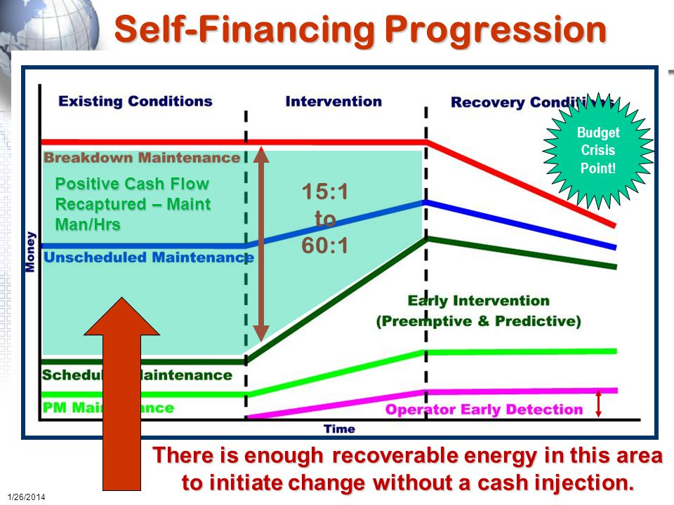 Self-Financing Progression Budget Crisis Point.