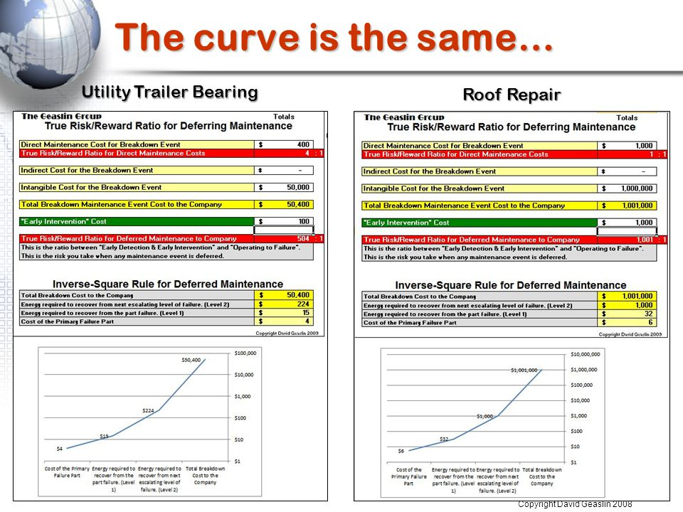 The curve is the same… Copyright David Geaslin 2008 Utility Trailer Bearing Roof Repair