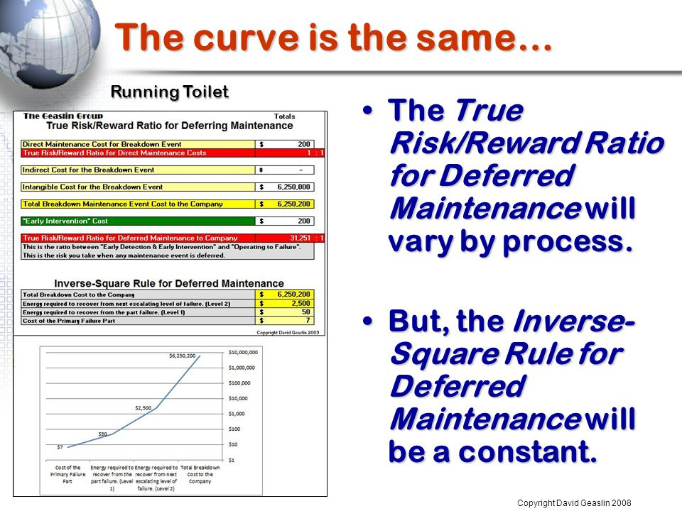 The curve is the same… Copyright David Geaslin 2008 Running Toilet The True Risk/Reward Ratio for Deferred Maintenance will vary by process.The True Risk/Reward Ratio for Deferred Maintenance will vary by process.