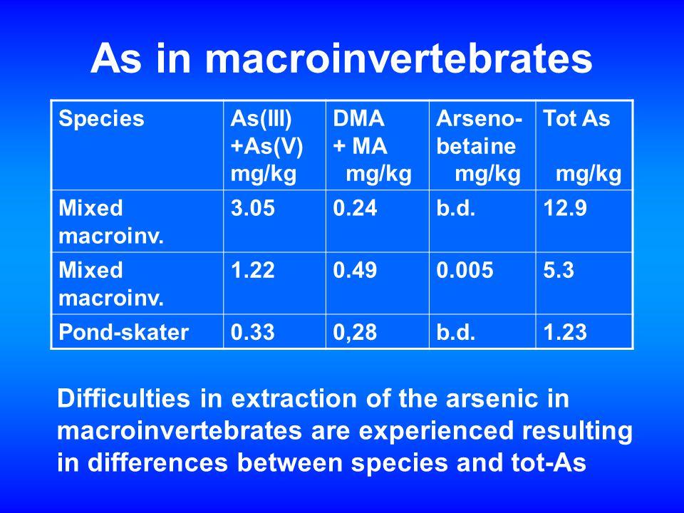As in macroinvertebrates SpeciesAs(III) +As(V) mg/kg DMA + MA mg/kg Arseno- betaine mg/kg Tot As mg/kg Mixed macroinv.