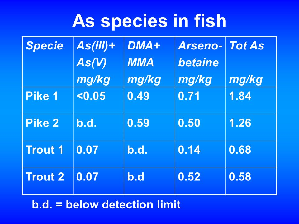 As species in fish SpecieAs(III)+ As(V) mg/kg DMA+ MMA mg/kg Arseno- betaine mg/kg Tot As mg/kg Pike 1<0.050.490.711.84 Pike 2b.d.0.590.501.26 Trout 10.07b.d.0.140.68 Trout 20.07b.d0.520.58 b.d.