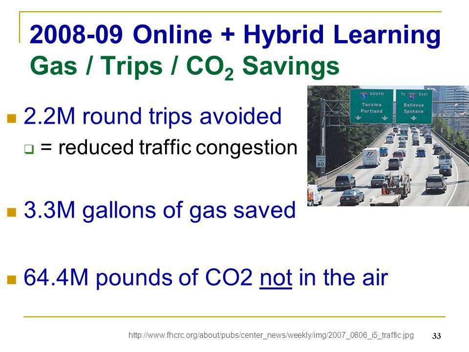 2008-09 Online + Hybrid Learning Gas / Trips / CO 2 Savings 2.2M round trips avoided  = reduced traffic congestion 3.3M gallons of gas saved 64.4M pounds of CO2 not in the air 33 http://www.fhcrc.org/about/pubs/center_news/weekly/img/2007_0806_i5_traffic.jpg