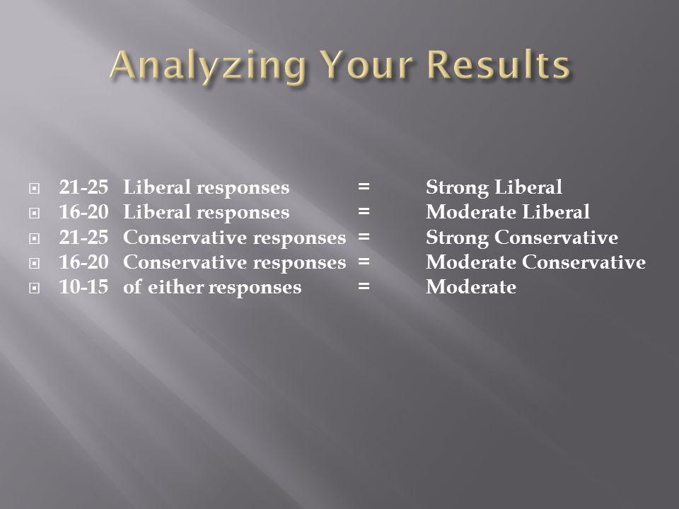  21-25 Liberal responses= Strong Liberal  16-20 Liberal responses= Moderate Liberal  21-25 Conservative responses= Strong Conservative  16-20 Conservative responses= Moderate Conservative  10-15 of either responses= Moderate