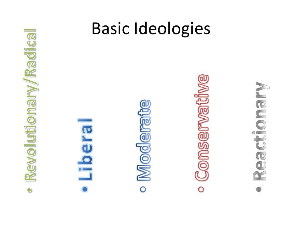 Basic Ideologies