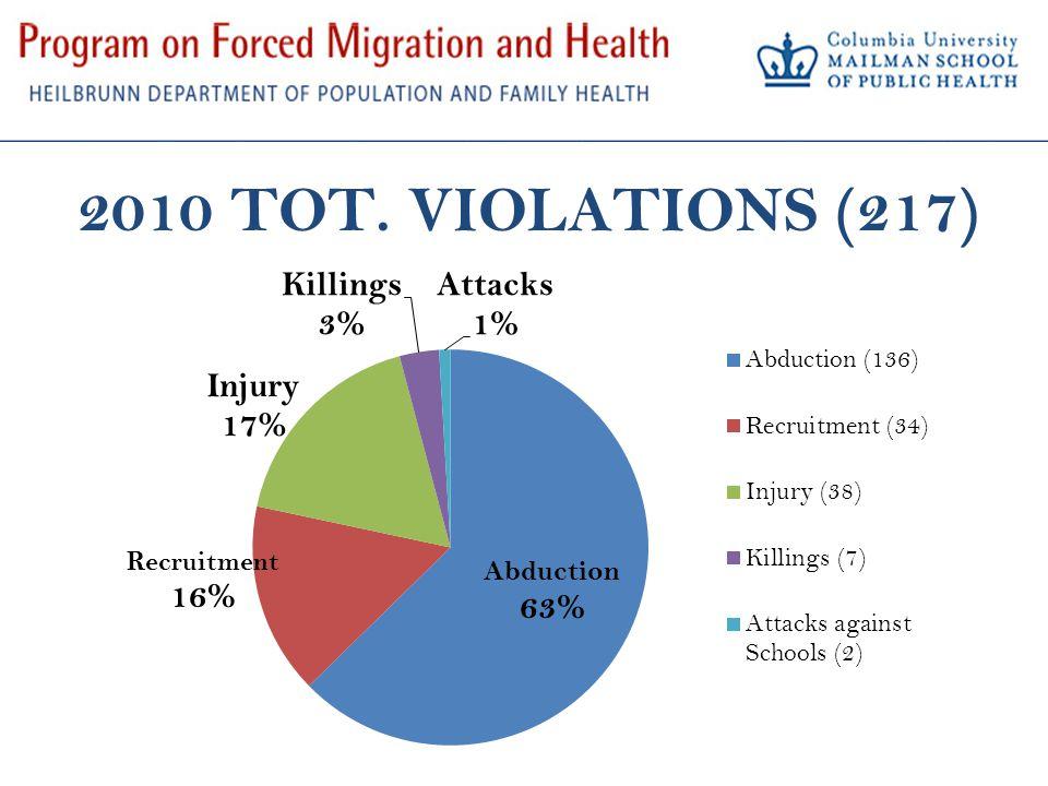 2010 TOT. VIOLATIONS (217)