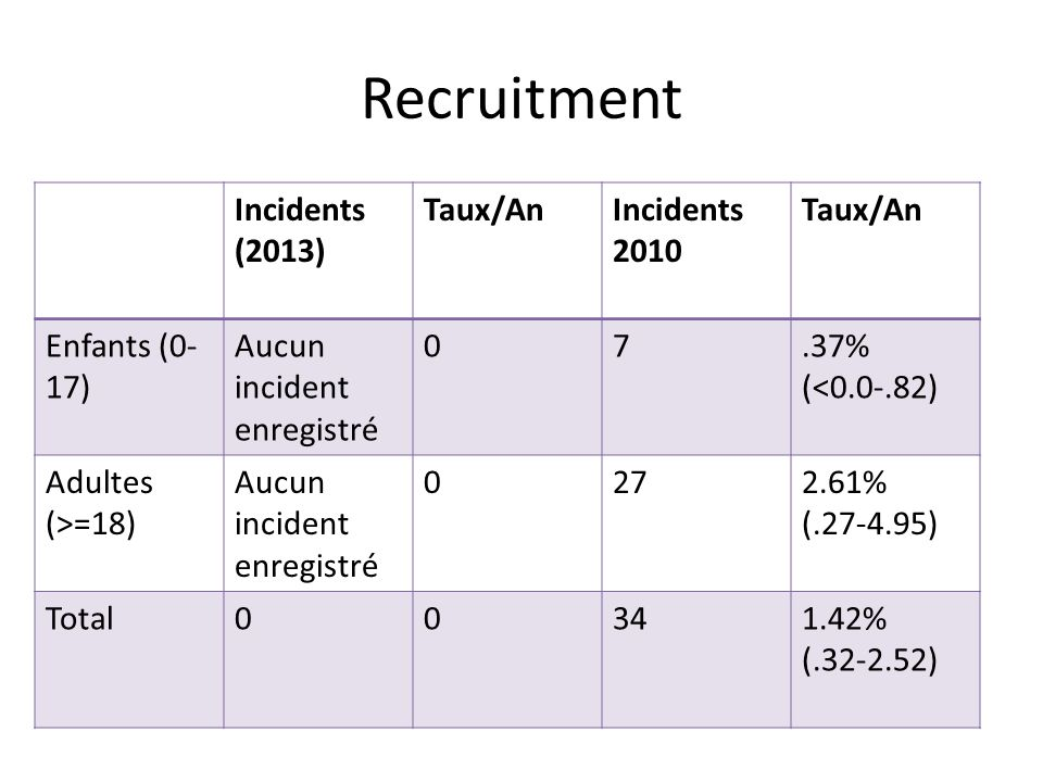 Recruitment Incidents (2013) Taux/AnIncidents 2010 Taux/An Enfants (0- 17) Aucun incident enregistré 07.37% (<0.0-.82) Adultes (>=18) Aucun incident e