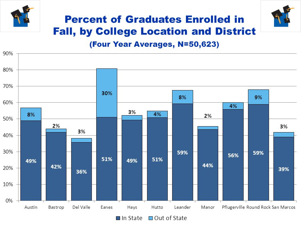 Percent of Graduates Enrolled in Fall, by College Location and District (Four Year Averages, N=50,623)