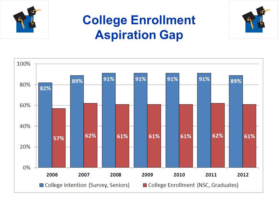 College Enrollment Aspiration Gap