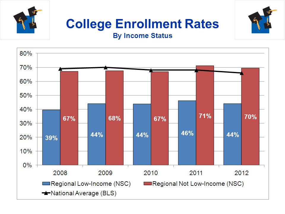 College Enrollment Rates By Income Status