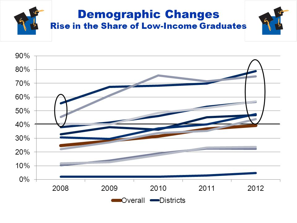 Regional Response to Flat Direct to College Enrollment Rates Develop clearer research message (The Top 5 Things…) Region-wide efforts up to this point primarily focused on the senior year, but they don't appear to have moved the aggregate needle.